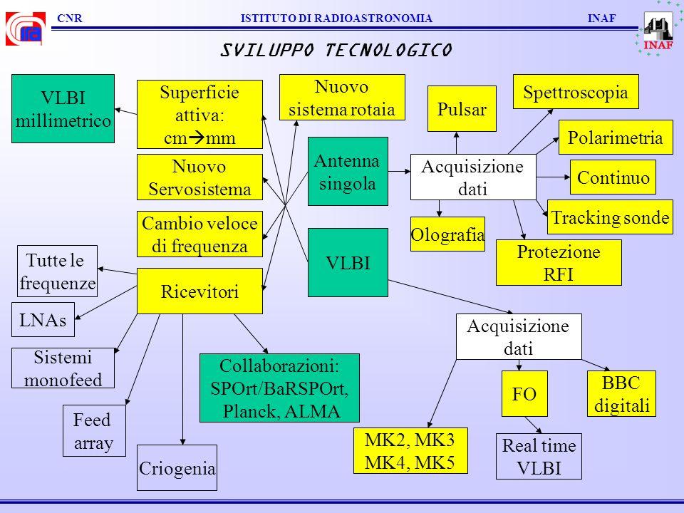 CNR ISTITUTO DI RADIOASTRONOMIA INAF SVILUPPO TECNOLOGICO Antenna singola VLBI Cambio veloce di frequenza Ricevitori Nuovo Servosistema Superficie att