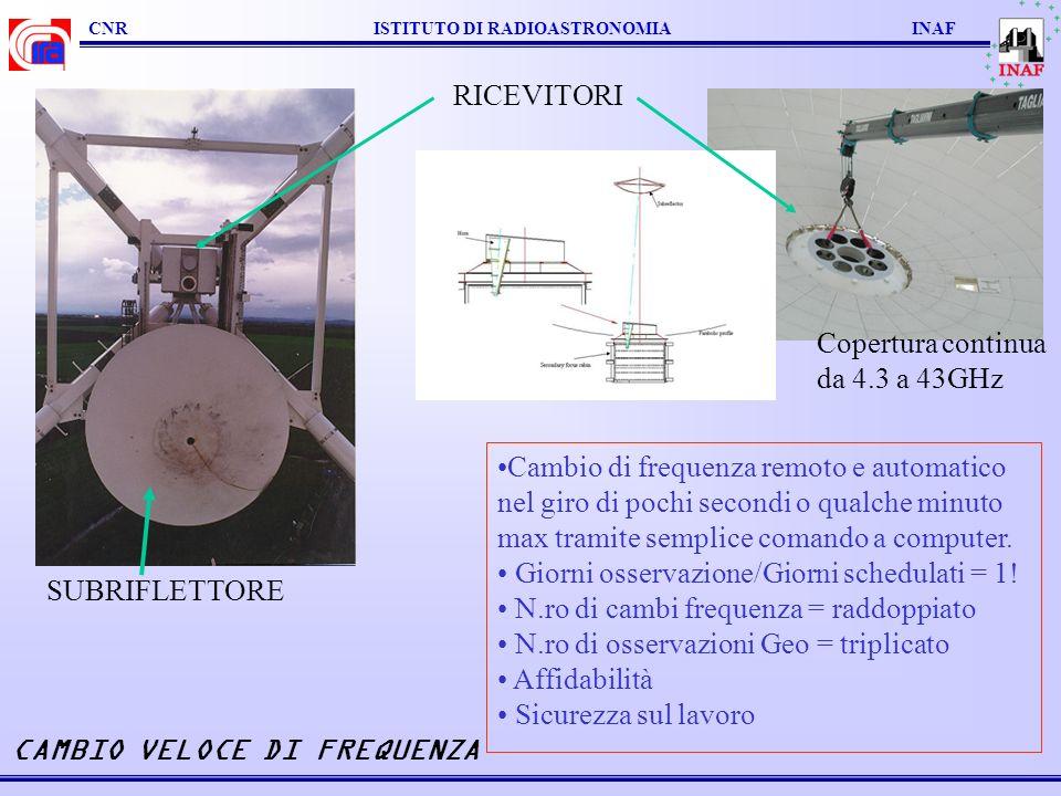 CNR ISTITUTO DI RADIOASTRONOMIA INAF SUPERFICIE ATTIVA: cm mm 43GHz con 32GHz senza32GHz con 86GHz!!.