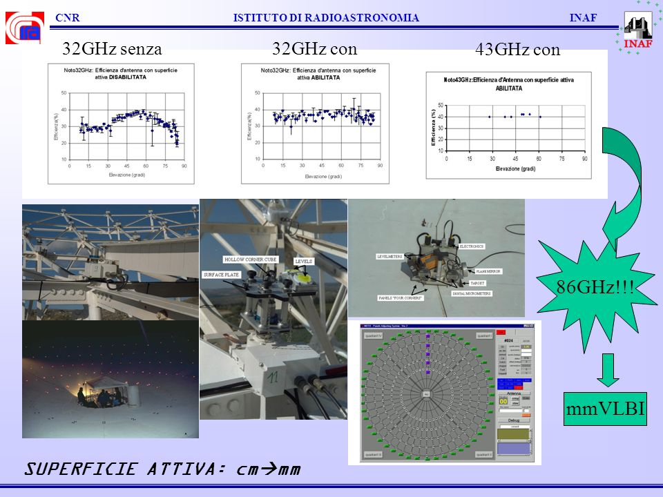 CNR ISTITUTO DI RADIOASTRONOMIA INAF SUPERFICIE ATTIVA: cm mm 43GHz con 32GHz senza32GHz con 86GHz!!! mmVLBI