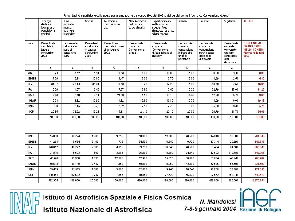 Istituto di Astrofisica Spaziale e Fisica Cosmica Istituto Nazionale di Astrofisica N. Mandolesi 7-8-9 gennaio 2004