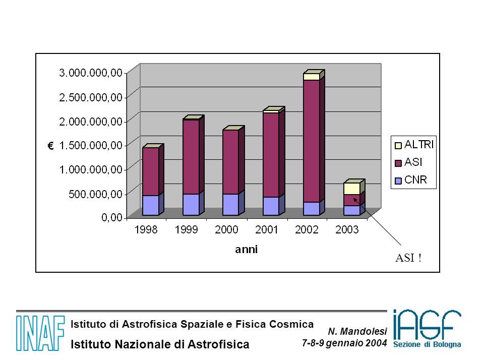 Istituto di Astrofisica Spaziale e Fisica Cosmica Istituto Nazionale di Astrofisica N. Mandolesi 7-8-9 gennaio 2004 ASI !