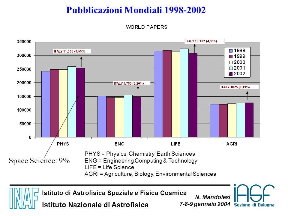 Istituto di Astrofisica Spaziale e Fisica Cosmica Istituto Nazionale di Astrofisica N. Mandolesi 7-8-9 gennaio 2004 Pubblicazioni Mondiali 1998-2002 P