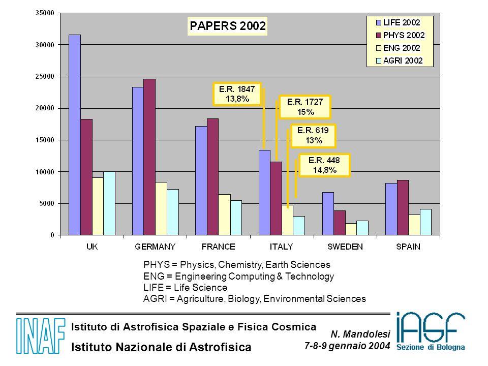 Istituto di Astrofisica Spaziale e Fisica Cosmica Istituto Nazionale di Astrofisica N. Mandolesi 7-8-9 gennaio 2004 PHYS = Physics, Chemistry, Earth S