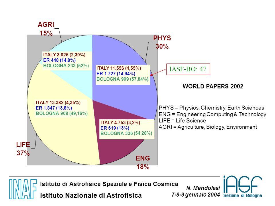 Istituto di Astrofisica Spaziale e Fisica Cosmica Istituto Nazionale di Astrofisica N. Mandolesi 7-8-9 gennaio 2004 WORLD PAPERS 2002 ENG 18% LIFE 37%