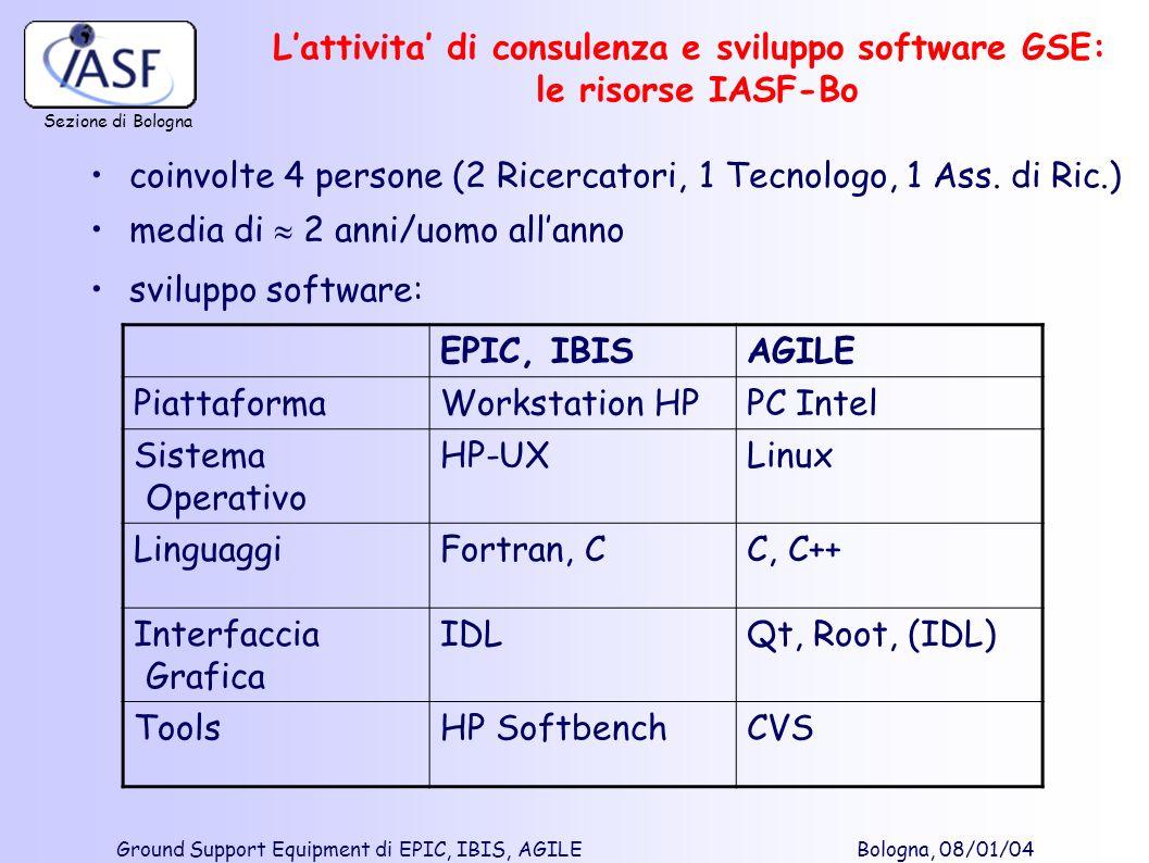 Sezione di Bologna Ground Support Equipment di EPIC, IBIS, AGILE Bologna, 08/01/04 Lattivita di consulenza e sviluppo software GSE: le risorse IASF-Bo