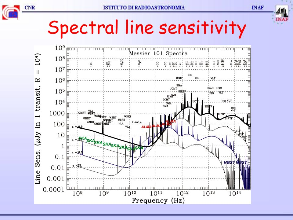 Spectral line sensitivity