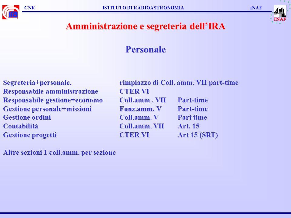 CNR ISTITUTO DI RADIOASTRONOMIA INAF Amministrazione e segreteria dellIRA Personale Segreteria+personale.rimpiazzo di Coll.