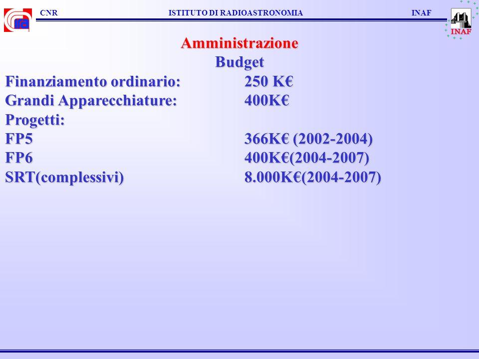 CNR ISTITUTO DI RADIOASTRONOMIA INAF AmministrazioneBudget Finanziamento ordinario: 250 K Grandi Apparecchiature: 400K Progetti: FP5 366K (2002-2004) FP6 400K(2004-2007) SRT(complessivi)8.000K(2004-2007) SRT(complessivi)8.000K(2004-2007)