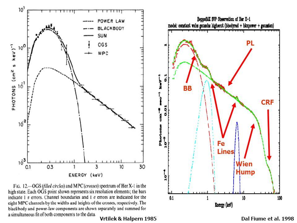 BB Fe Lines PL CRF Wien Hump Dal Fiume et al. 1998Vrtilek & Halpern 1985