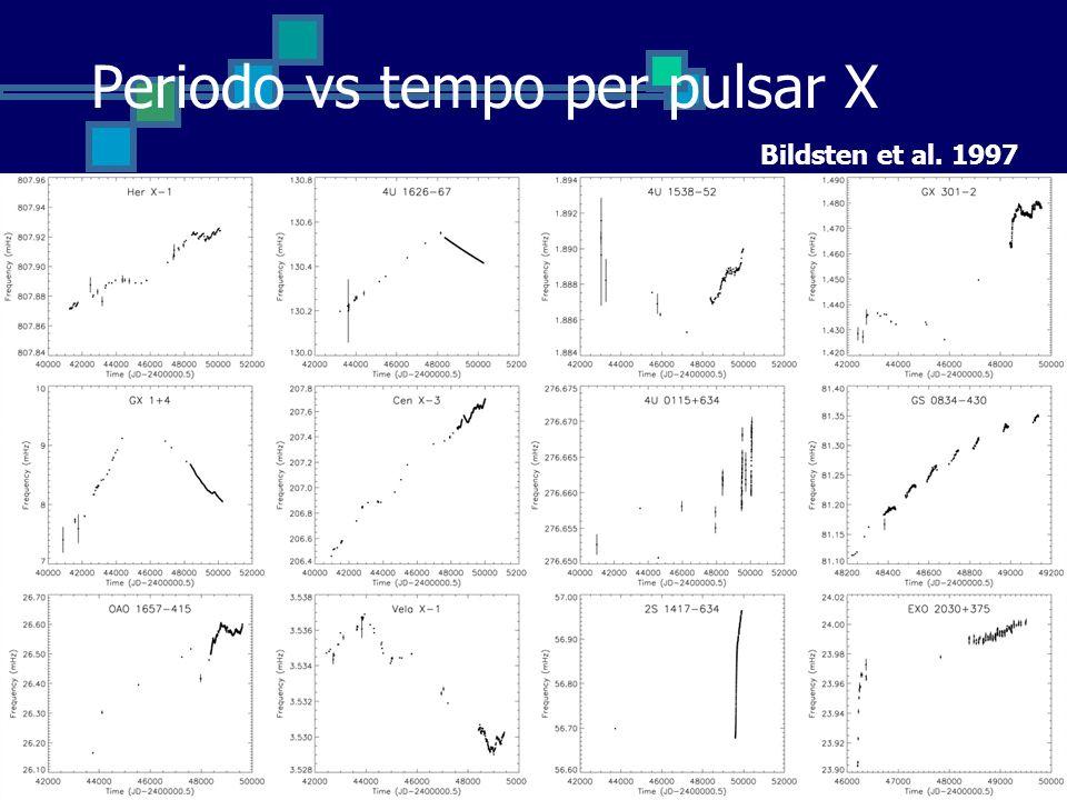 Periodo vs tempo per pulsar X Bildsten et al. 1997