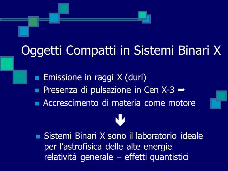 Oggetti Compatti in Sistemi Binari X Emissione in raggi X (duri) Presenza di pulsazione in Cen X-3 Accrescimento di materia come motore Sistemi Binari
