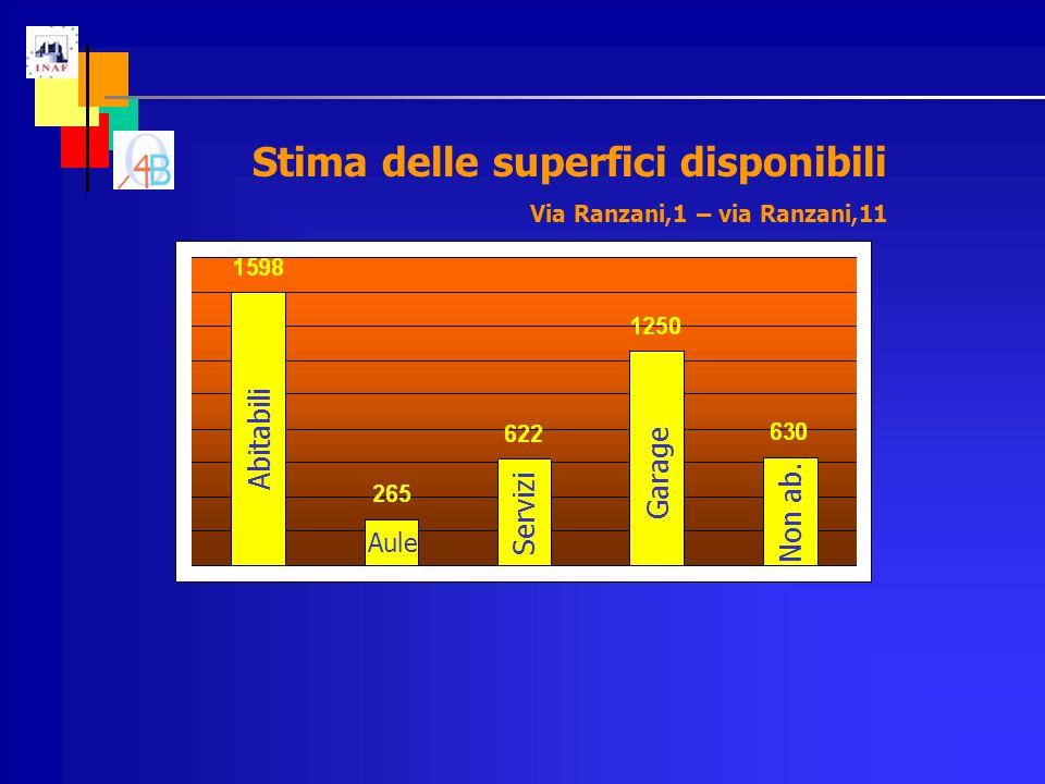 Stima delle superfici disponibili Via Ranzani,1 – via Ranzani,11 Abitabili Servizi Non ab.