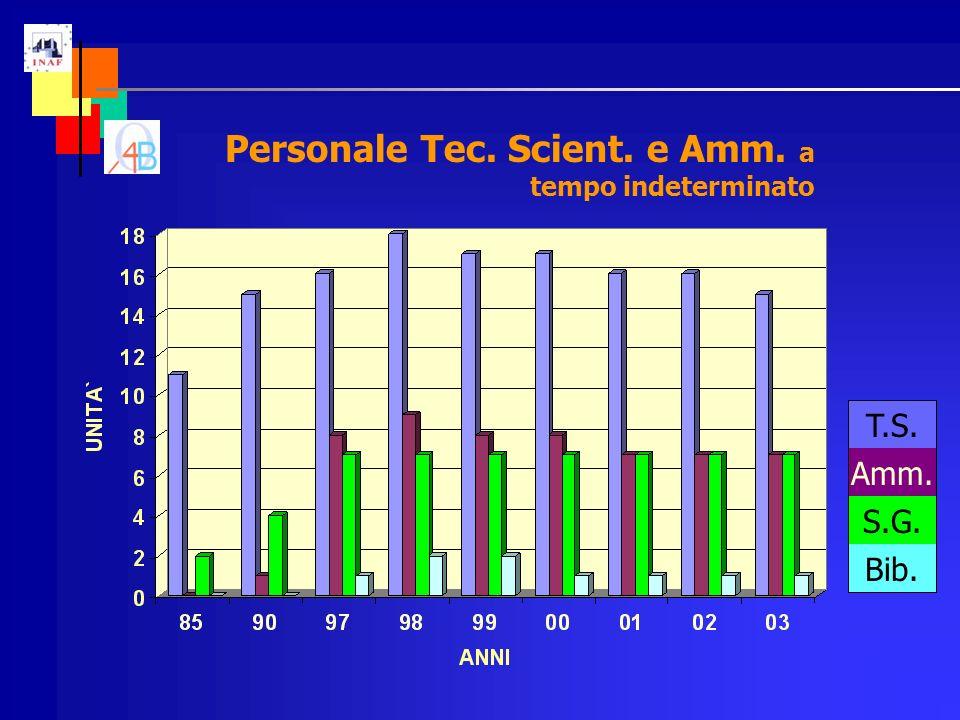 Personale Tec. Scient. e Amm. a tempo indeterminato T.S. Amm. S.G. Bib.