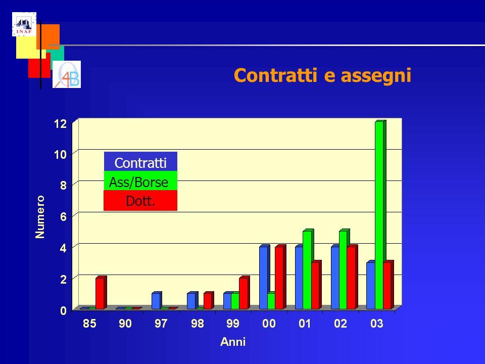 Contratti e assegni Contratti Ass/Borse Dott.