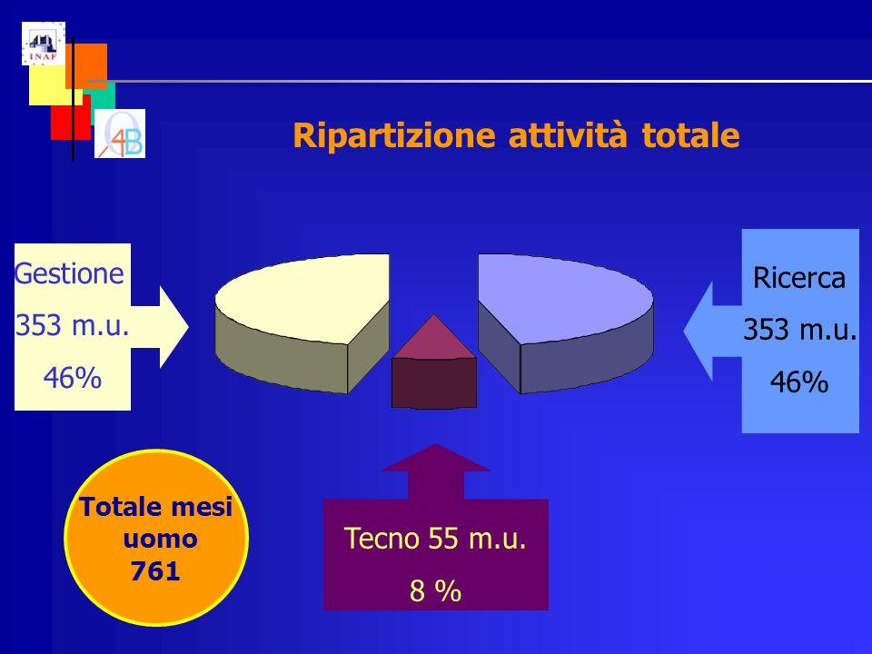 Ripartizione attività totale Totale mesi uomo 761 Gestione 353 m.u.