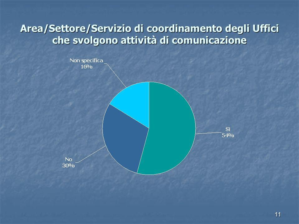 11 Area/Settore/Servizio di coordinamento degli Uffici che svolgono attività di comunicazione Area/Settore/Servizio di coordinamento degli Uffici che