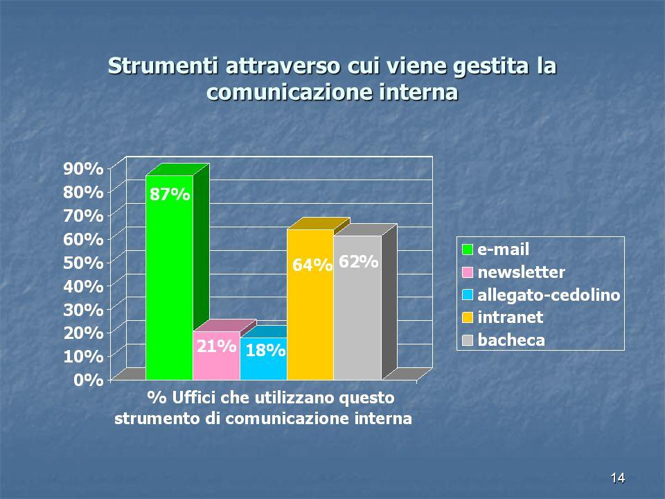 15 Customer satisfaction (*) nei Comuni (*) Customer satisfaction (*) nei Comuni (*) La customer satisfaction è il grado di soddisfazione degli utenti dei servizi pubblici.