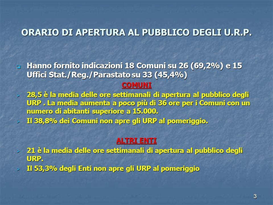 3 ORARIO DI APERTURA AL PUBBLICO DEGLI U.R.P. Hanno fornito indicazioni 18 Comuni su 26 (69,2%) e 15 Uffici Stat./Reg./Parastato su 33 (45,4%) Hanno f
