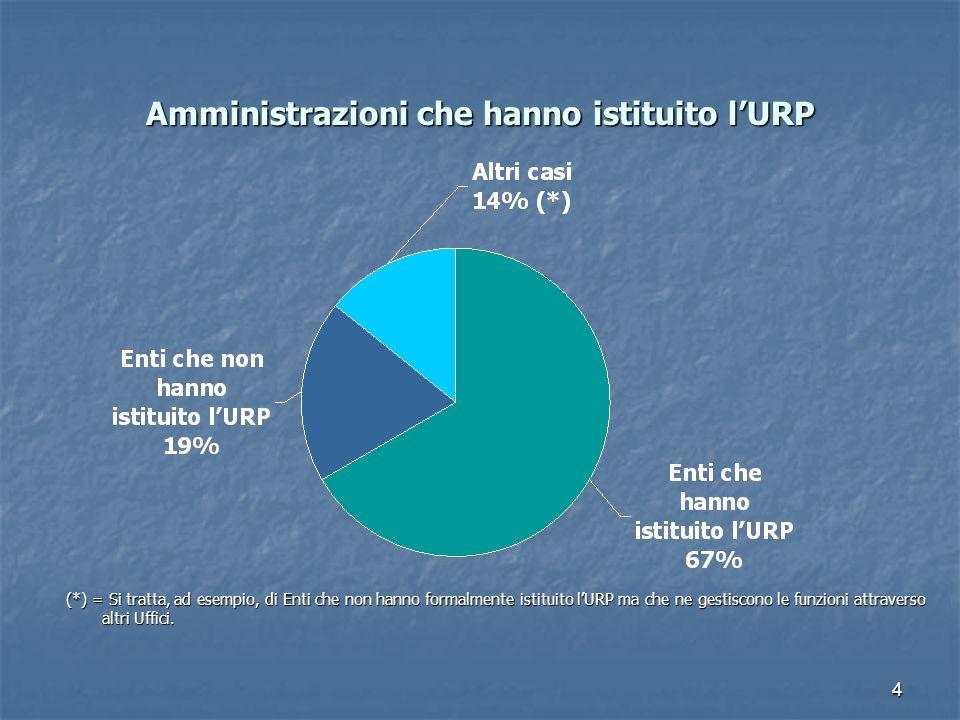 4 Amministrazioni che hanno istituito lURP (*) = Si tratta, ad esempio, di Enti che non hanno formalmente istituito lURP ma che ne gestiscono le funzi