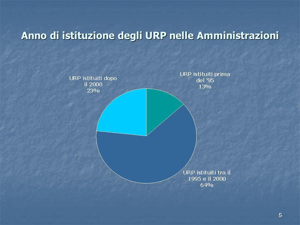 6 Operatori in servizio negli URP