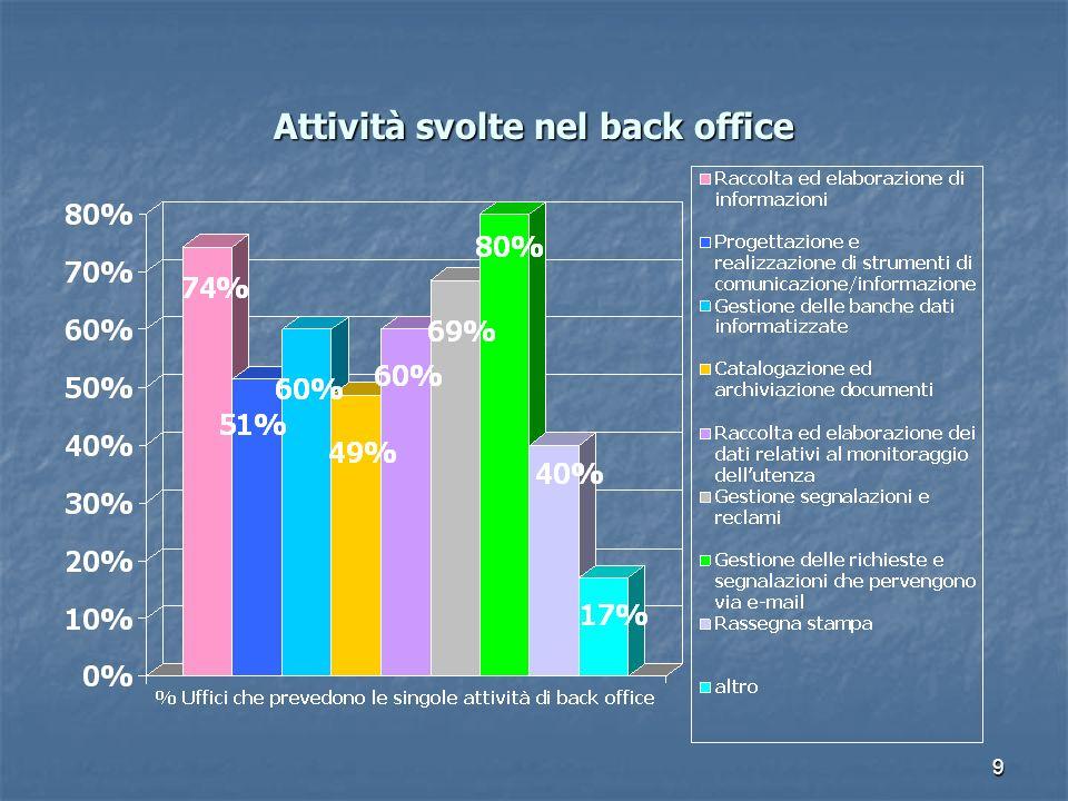 9 Attività svolte nel back office