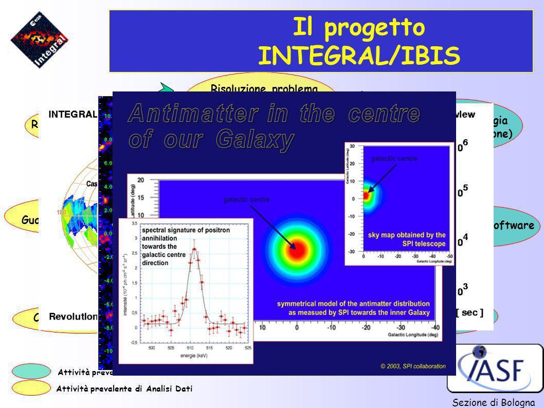 Sezione di Bologna Scienza + Tecnologia Progetto (missione) Calibrazioni in volo Risultati Scientifici Calibrazioni a terra + AIV Lancio missione Guar