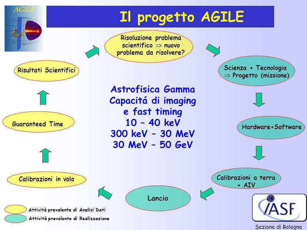 Sezione di Bologna Scienza + Tecnologia Progetto (missione) Calibrazioni in volo Risultati Scientifici Calibrazioni a terra + AIV Lancio Guaranteed Ti