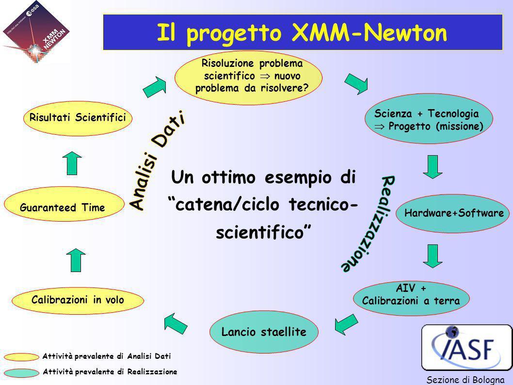 Sezione di Bologna Scienza + Tecnologia Progetto (missione) Calibrazioni in volo Risultati Scientifici AIV + Calibrazioni a terra Lancio staellite Gua