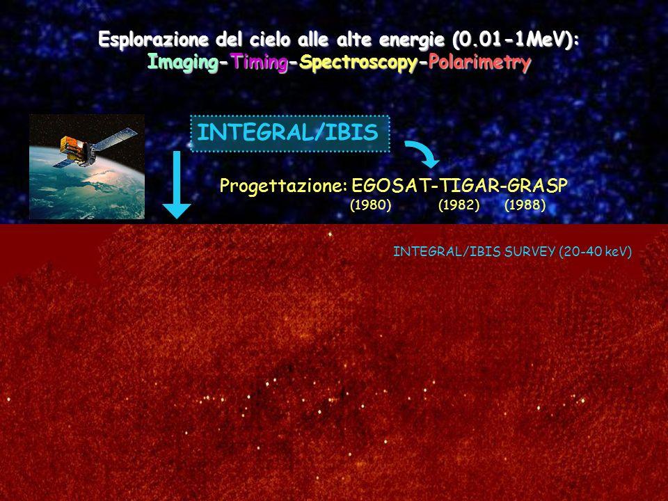 Esplorazione del cielo alle alte energie (0.01-1MeV): Imaging-Timing-Spectroscopy-Polarimetry INTEGRAL/IBIS Analisi Dati: AGNs nel Piano Galattico Sorgenti nel Centro Galattico Sorgenti EGRET IBIS Survey Progettazione: EGOSAT-TIGAR-GRASP (1980) (1982) (1988) INTEGRAL/IBIS SURVEY (20-40 keV)