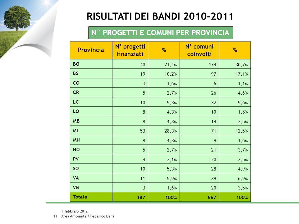 Area Ambiente / Federico Beffa 1 febbraio 2012 11 N° PROGETTI E COMUNI PER PROVINCIA Provincia N° progetti finanziati % N° comuni coinvolti % BG 4021,4%17430,7% BS 1910,2%9717,1% CO 31,6%61,1% CR 52,7%264,6% LC 105,3%325,6% LO 84,3%101,8% MB 84,3%142,5% MI 5328,3%7112,5% MN 84,3%91,6% NO 52,7%213,7% PV 42,1%203,5% SO 105,3%284,9% VA 115,9%396,9% VB 31,6%203,5% Totale 187100%567100% RISULTATI DEI BANDI 2010-2011