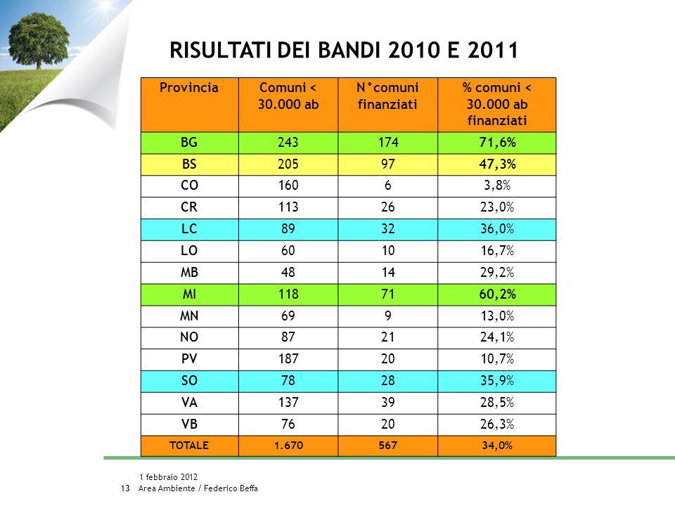 Area Ambiente / Federico Beffa 1 febbraio 2012 13 RISULTATI DEI BANDI 2010 E 2011 Provincia Comuni < 30.000 ab N°comuni finanziati % comuni < 30.000 ab finanziati BG24317471,6% BS2059747,3% CO16063,8% CR1132623,0% LC893236,0% LO601016,7% MB481429,2% MI1187160,2% MN69913,0% NO872124,1% PV1872010,7% SO782835,9% VA1373928,5% VB762026,3% TOTALE1.67056734,0%