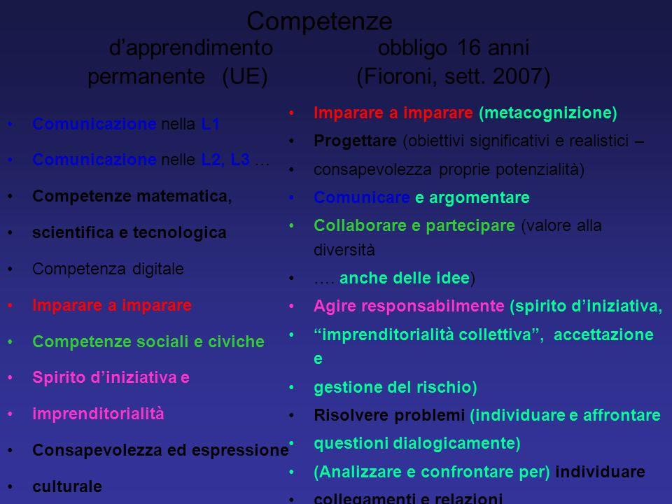 Competenze dapprendimento obbligo 16 anni permanente (UE) (Fioroni, sett. 2007) Comunicazione nella L1 Comunicazione nelle L2, L3 … Competenze matemat