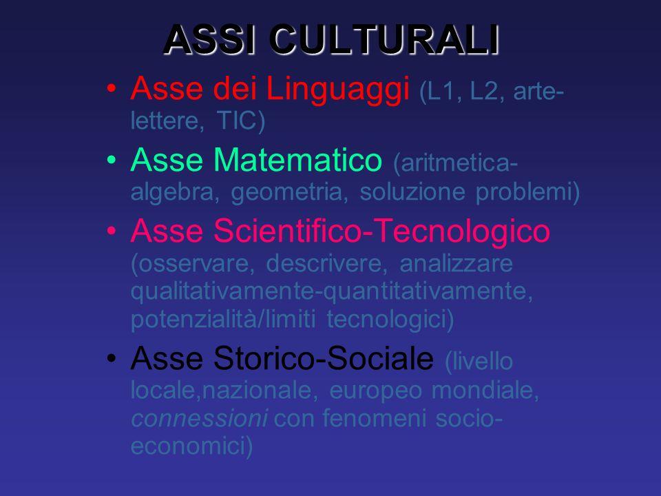 ASSI CULTURALI Asse dei Linguaggi (L1, L2, arte- lettere, TIC) Asse Matematico (aritmetica- algebra, geometria, soluzione problemi) Asse Scientifico-T