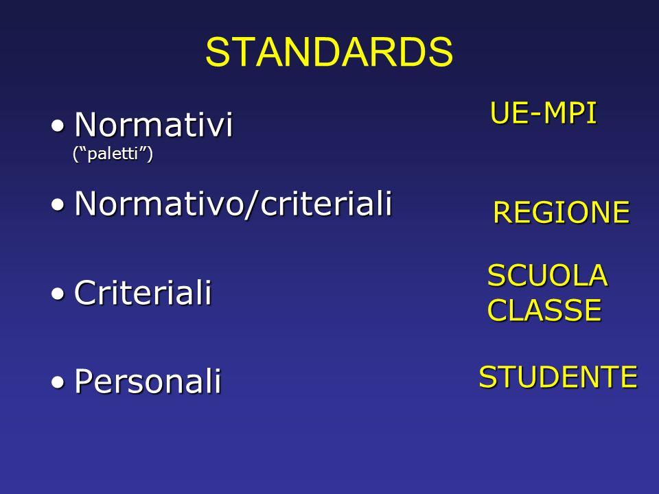 STANDARDS NormativiNormativi (paletti) (paletti) Normativo/criterialiNormativo/criteriali CriterialiCriteriali PersonaliPersonali UE-MPI REGIONE SCUOL