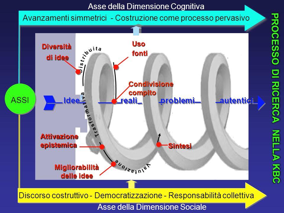 PROCESSO DI RICERCA NELLA KBC Diversità di idee di idee Sintesi Usofonti Migliorabilità delle idee Idee reali problemi autentici Asse della Dimensione