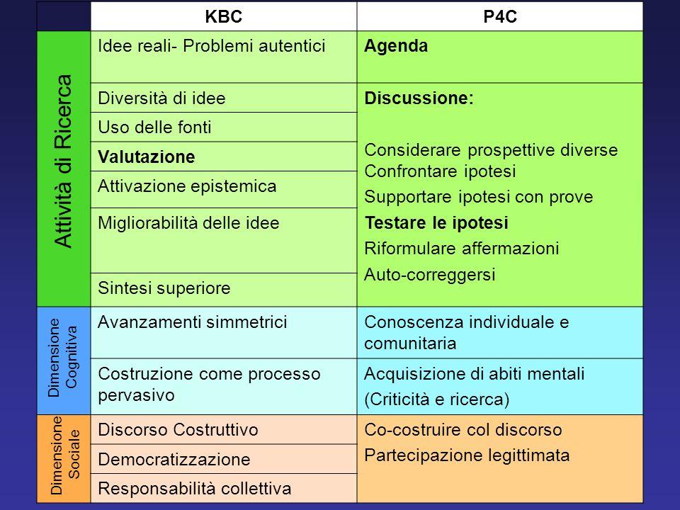 KBCP4C Idee reali- Problemi autenticiAgenda Diversità di ideeDiscussione: Considerare prospettive diverse Confrontare ipotesi Supportare ipotesi con p