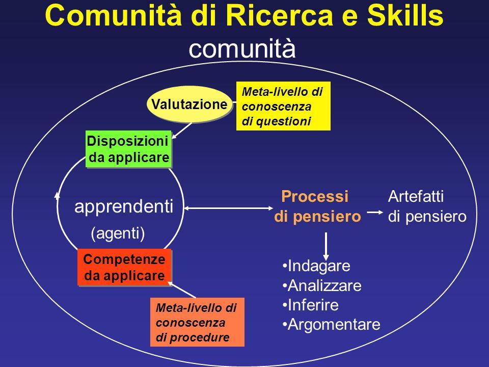 Comunità di Ricerca e Skills comunità apprendenti Processi di pensiero Artefatti di pensiero (agenti) Indagare Analizzare Inferire Argomentare Meta-li