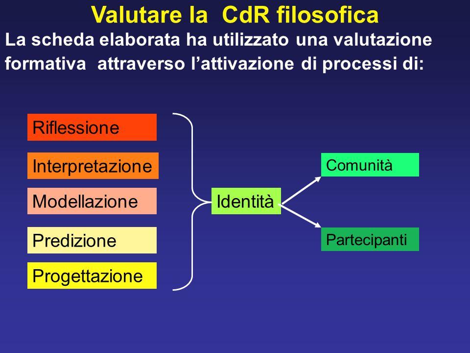 La scheda elaborata ha utilizzato una valutazione formativa attraverso lattivazione di processi di: Valutare la CdR filosofica Riflessione Progettazio
