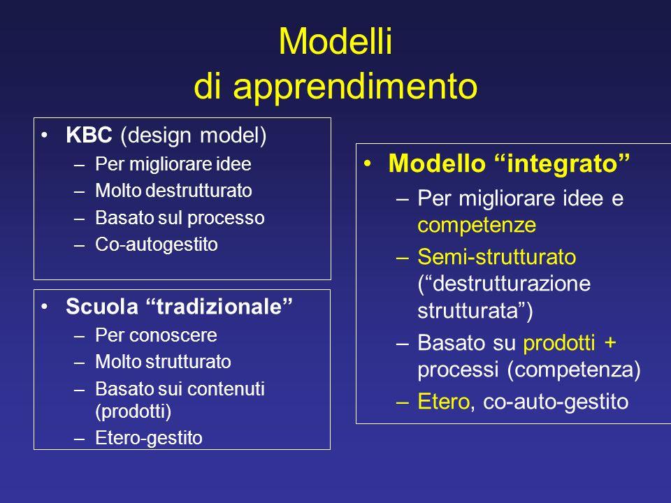 Modelli di apprendimento KBC (design model) –Per migliorare idee –Molto destrutturato –Basato sul processo –Co-autogestito Scuola tradizionale –Per co