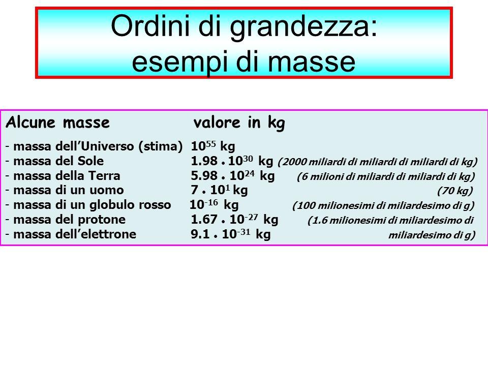 Ordini di grandezza: esempi di masse Alcune masse valore in kg - massa dellUniverso (stima) 10 55 kg - massa del Sole 1.98 10 30 kg (2000 miliardi di