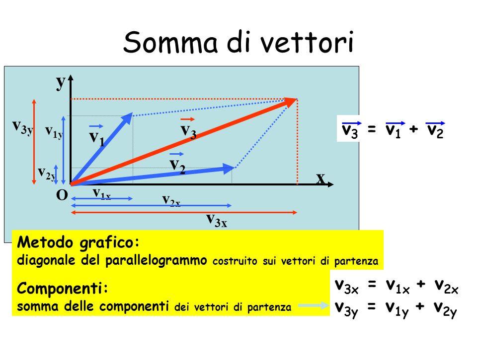 Somma di vettori y x O v 1y v1v1 v 1x v 2x v 2y v2v2 v 3x v 3y v3v3 v 3 = v 1 + v 2 Metodo grafico: diagonale del parallelogrammo costruito sui vettor