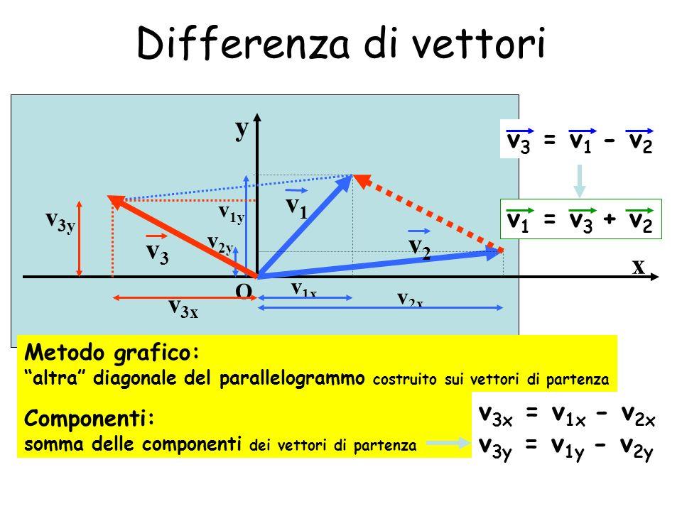 Differenza di vettori y x O v 1y v1v1 v 1x v 2x v 2y v2v2 v 3x v 3y v3v3 v 3 = v 1 - v 2 v 1 = v 3 + v 2 Metodo grafico: altra diagonale del parallelo