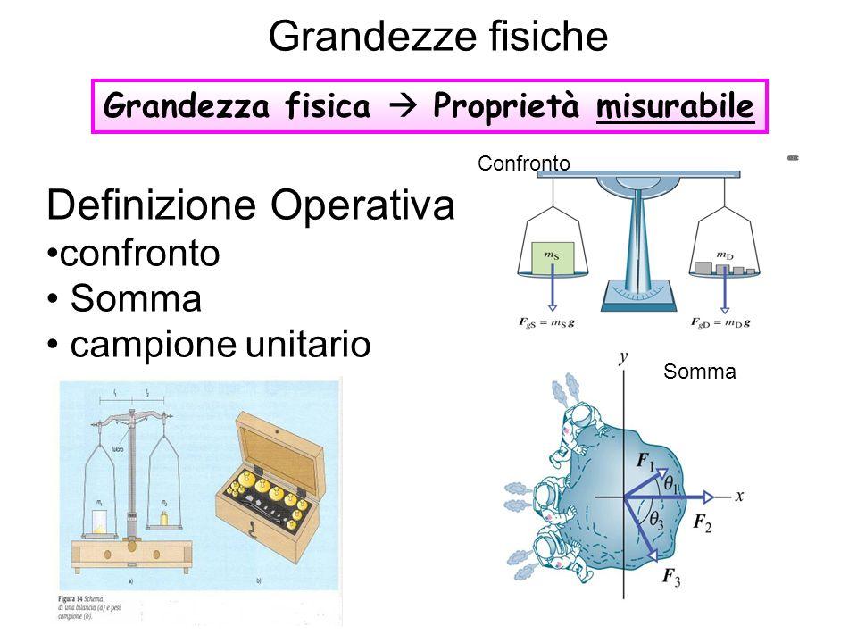 Definizione Operativa confronto Somma campione unitario Grandezze fisiche Grandezza fisica Proprietà misurabile Confronto Somma