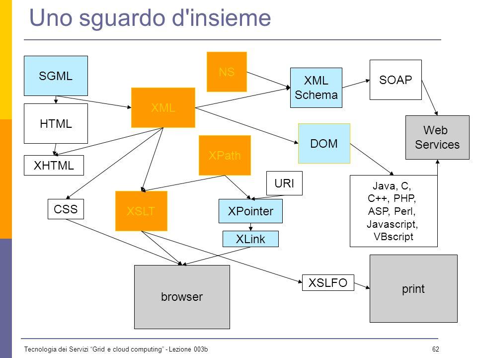 Tecnologia dei Servizi Grid e cloud computing - Lezione 003b 61 Cosa cè con XML? XML è in realtà una famiglia di linguaggi, alcuni già definiti, altri