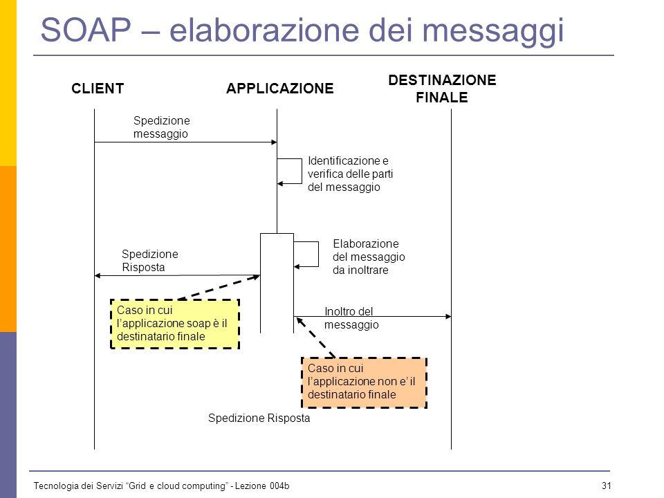 Tecnologia dei Servizi Grid e cloud computing - Lezione 004b 30 SOAP – elaborazione dei messaggi Unapplicazione SOAP che riceve un messaggio deve elab