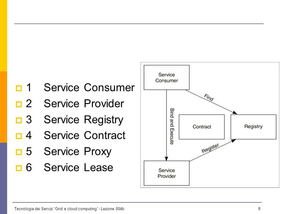 Tecnologia dei Servizi Grid e cloud computing - Lezione 004b 7 SOA… LA TEORIA Larchitettura service oriented è unarchitettura software con diverse car