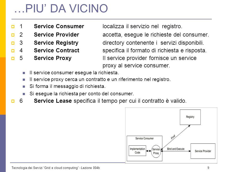 Tecnologia dei Servizi Grid e cloud computing - Lezione 004b 8 1Service Consumer 2Service Provider 3Service Registry 4Service Contract 5Service Proxy