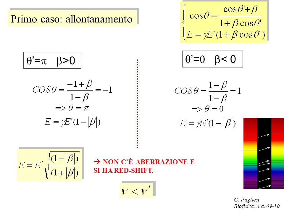 G. Pugliese Biofisica, a.a. 09-10 Primo caso: allontanamento = >0 = < 0 NON CÈ ABERRAZIONE E SI HA RED-SHIFT.