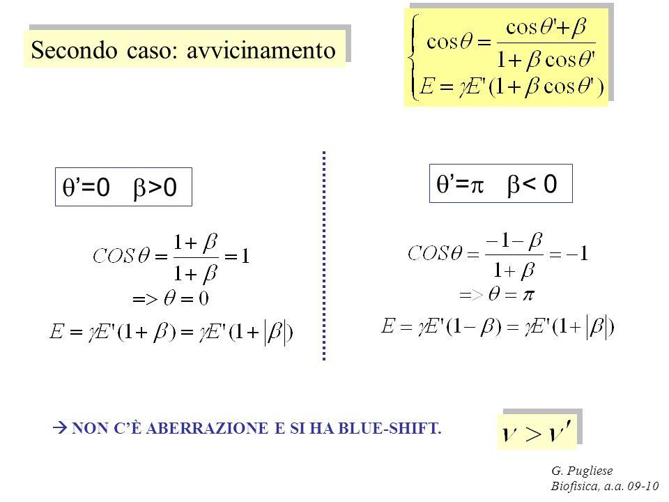 G. Pugliese Biofisica, a.a. 09-10 Secondo caso: avvicinamento =0 >0 = < 0 NON CÈ ABERRAZIONE E SI HA BLUE-SHIFT.