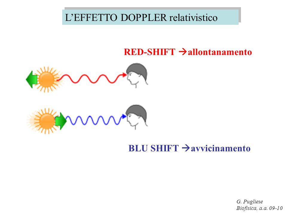 G. Pugliese Biofisica, a.a. 09-10 RED-SHIFT allontanamento BLU SHIFT avvicinamento LEFFETTO DOPPLER relativistico